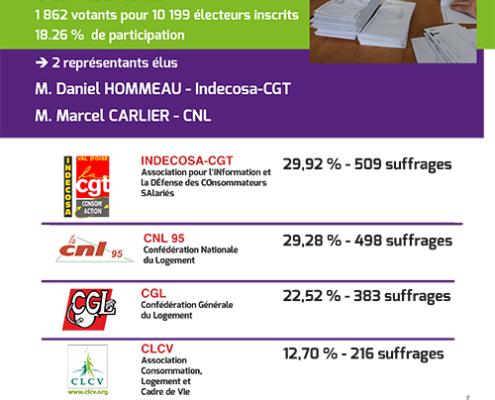 aficheA4 RésultatsElections 1er mars2019 495x400 - AB-Habitat