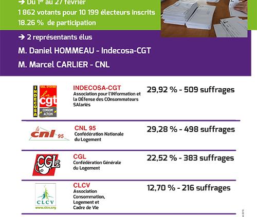 aficheA4 RésultatsElections 1er mars2019 500x423 - AB-Habitat