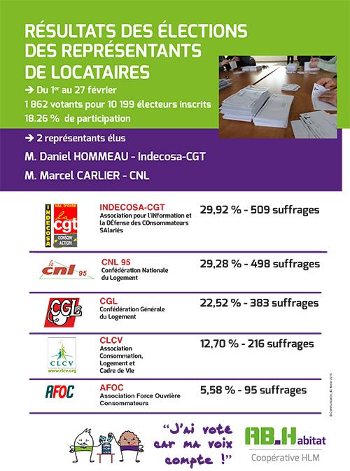 aficheA4 R%C3%A9sultatsElections 1er mars2019 - AB-Habitat